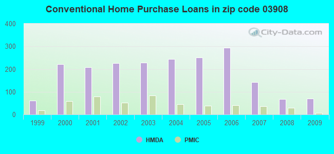 Conventional Home Purchase Loans in zip code 03908