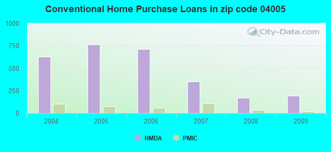Conventional Home Purchase Loans in zip code 04005