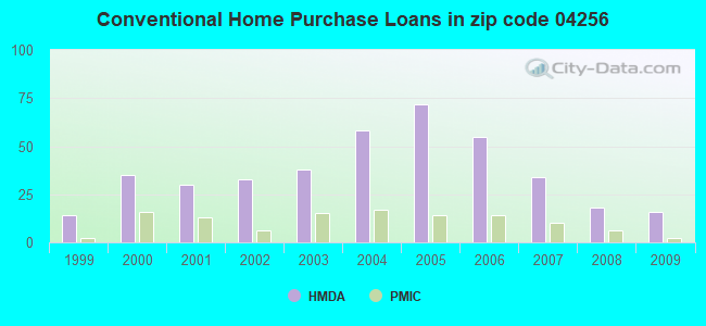 Conventional Home Purchase Loans in zip code 04256