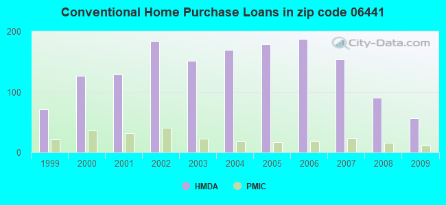 Conventional Home Purchase Loans in zip code 06441