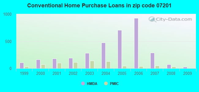 Conventional Home Purchase Loans in zip code 07201