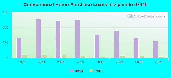 Conventional Home Purchase Loans in zip code 07446