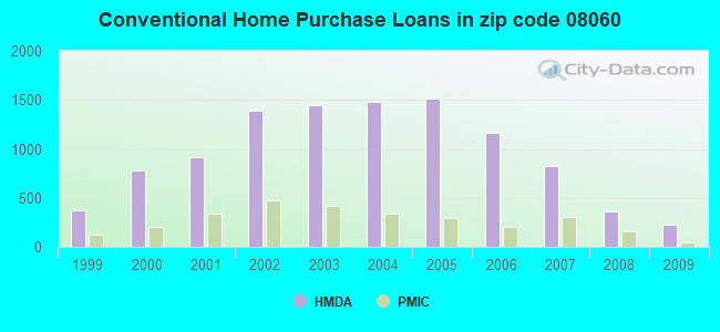 Conventional Home Purchase Loans in zip code 08060