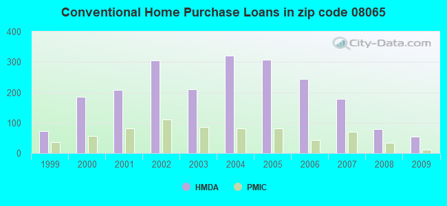 Conventional Home Purchase Loans in zip code 08065