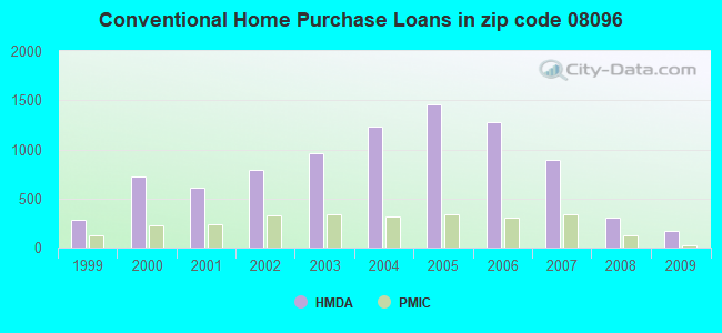 Conventional Home Purchase Loans in zip code 08096