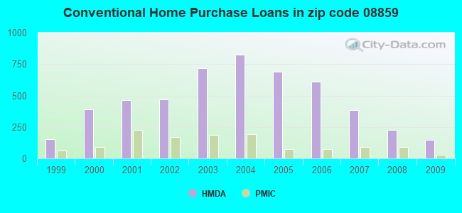 Conventional Home Purchase Loans in zip code 08859