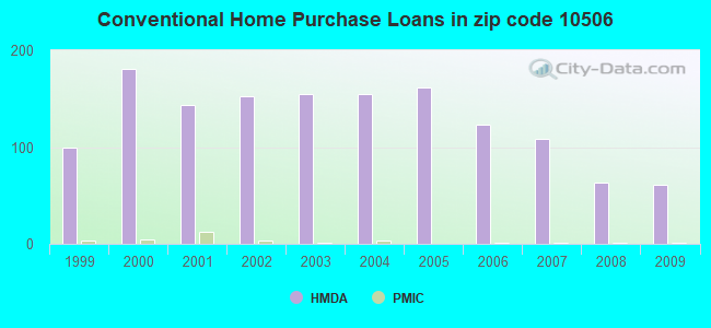 Conventional Home Purchase Loans in zip code 10506