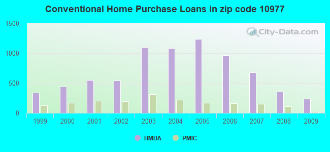 Conventional Home Purchase Loans in zip code 10977