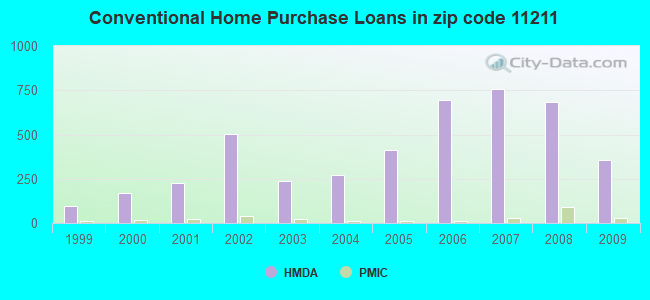 Conventional Home Purchase Loans in zip code 11211