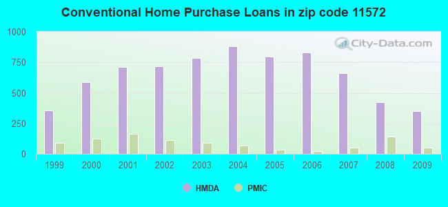 Conventional Home Purchase Loans in zip code 11572