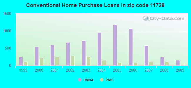 Conventional Home Purchase Loans in zip code 11729