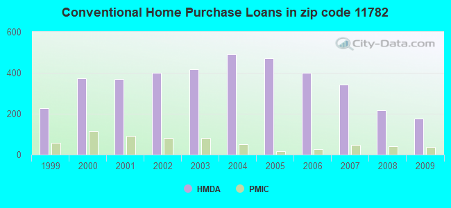 Conventional Home Purchase Loans in zip code 11782