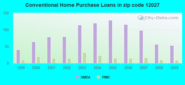 Conventional Home Purchase Loans in zip code 12027