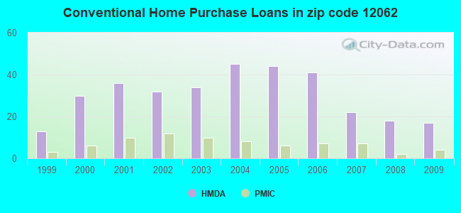 Conventional Home Purchase Loans in zip code 12062