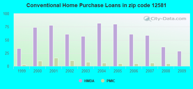 Conventional Home Purchase Loans in zip code 12581
