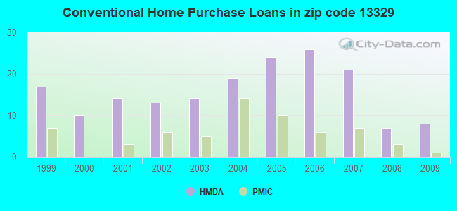 Conventional Home Purchase Loans in zip code 13329