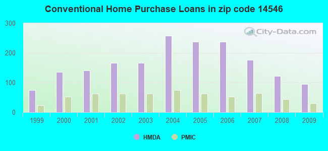 Conventional Home Purchase Loans in zip code 14546