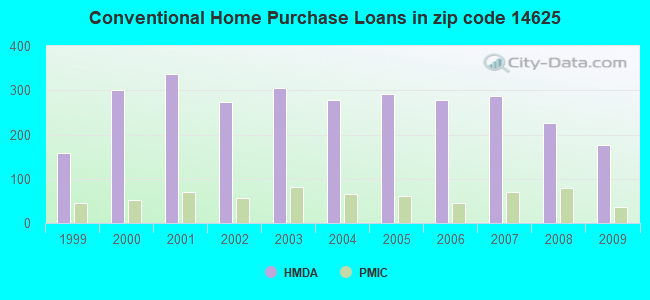 Conventional Home Purchase Loans in zip code 14625