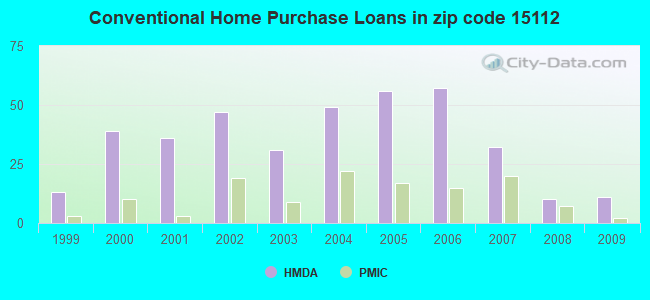 Conventional Home Purchase Loans in zip code 15112