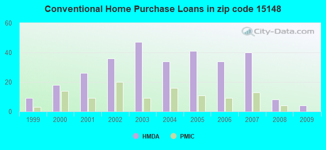 Conventional Home Purchase Loans in zip code 15148