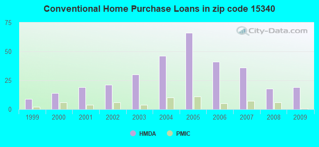 Conventional Home Purchase Loans in zip code 15340