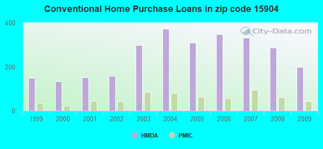 Conventional Home Purchase Loans in zip code 15904