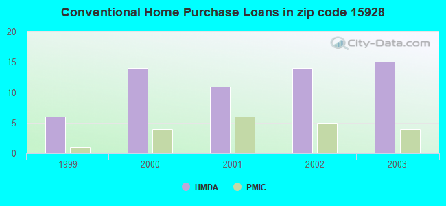 Conventional Home Purchase Loans in zip code 15928
