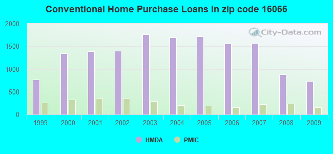 Conventional Home Purchase Loans in zip code 16066