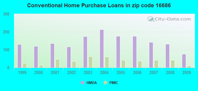 Conventional Home Purchase Loans in zip code 16686