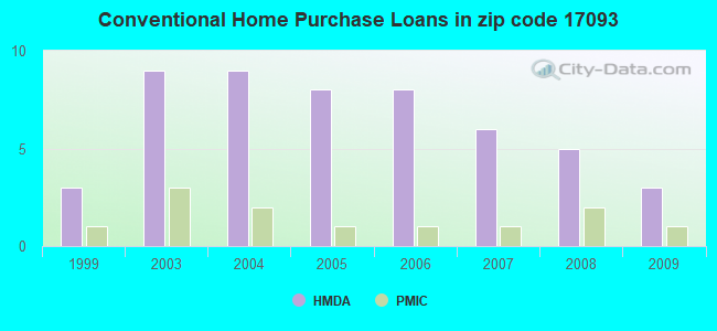 Conventional Home Purchase Loans in zip code 17093