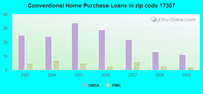 Conventional Home Purchase Loans in zip code 17307