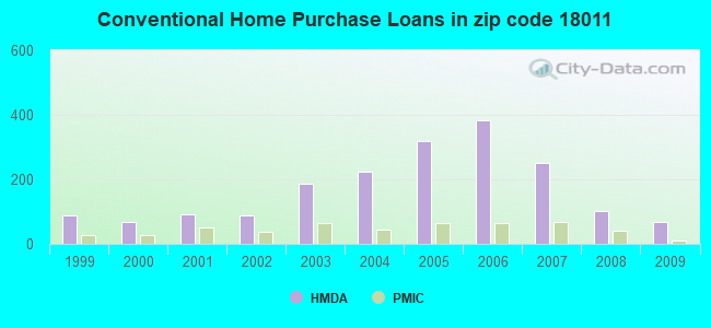 Conventional Home Purchase Loans in zip code 18011