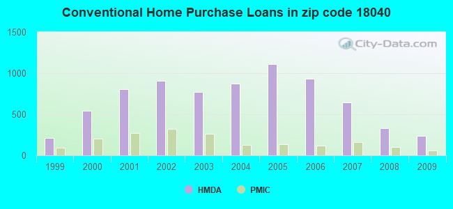 Conventional Home Purchase Loans in zip code 18040