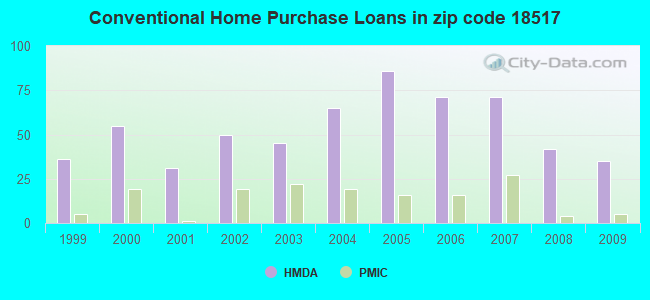Conventional Home Purchase Loans in zip code 18517