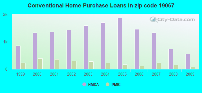 Conventional Home Purchase Loans in zip code 19067