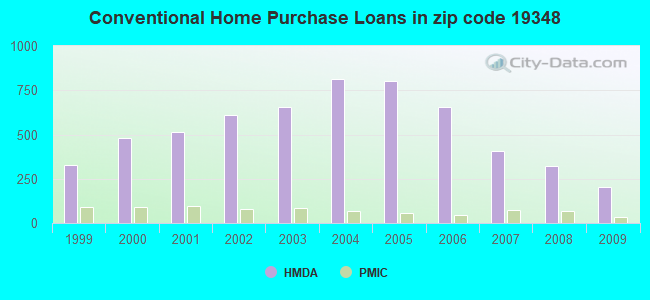 Conventional Home Purchase Loans in zip code 19348
