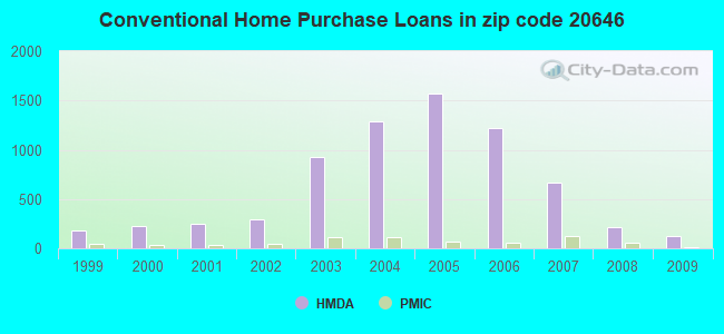 Conventional Home Purchase Loans in zip code 20646