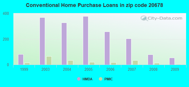 Conventional Home Purchase Loans in zip code 20678
