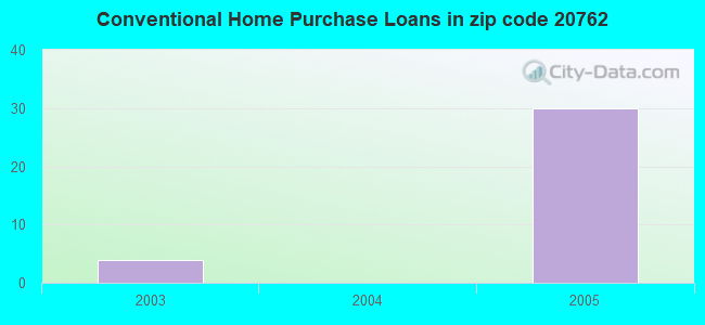 Conventional Home Purchase Loans in zip code 20762