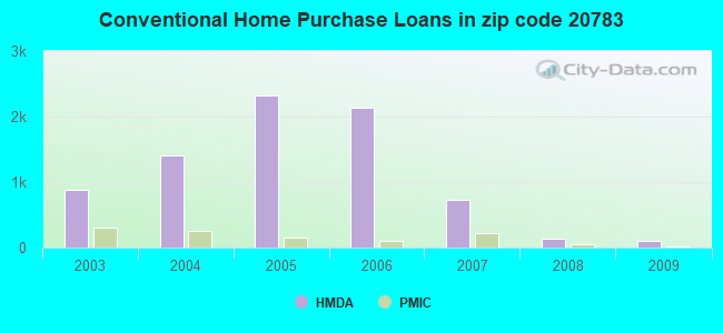 Conventional Home Purchase Loans in zip code 20783