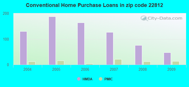 Conventional Home Purchase Loans in zip code 22812