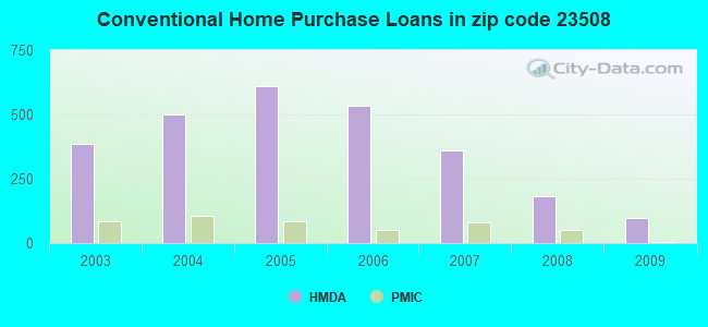 Conventional Home Purchase Loans in zip code 23508