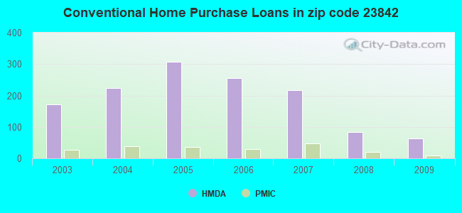 Conventional Home Purchase Loans in zip code 23842