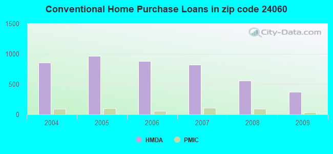 Conventional Home Purchase Loans in zip code 24060