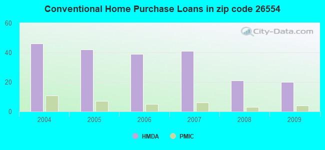 Conventional Home Purchase Loans in zip code 26554