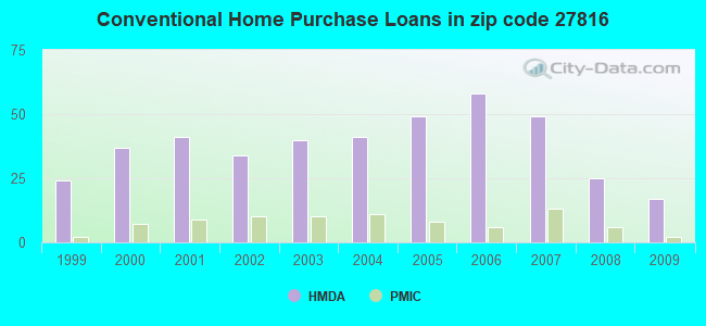 Conventional Home Purchase Loans in zip code 27816