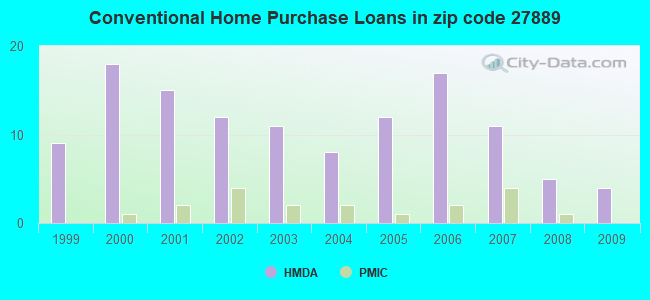 Conventional Home Purchase Loans in zip code 27889
