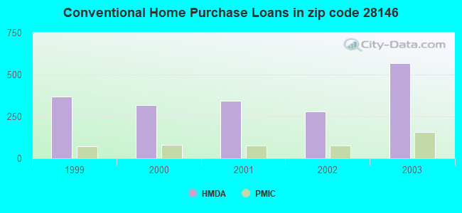 Conventional Home Purchase Loans in zip code 28146