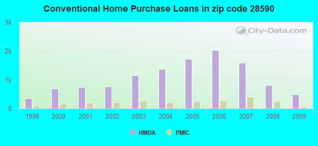Conventional Home Purchase Loans in zip code 28590