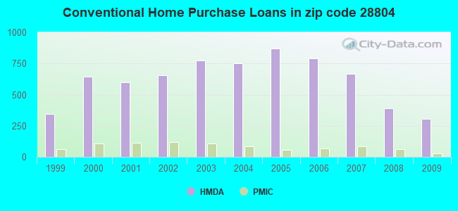Conventional Home Purchase Loans in zip code 28804
